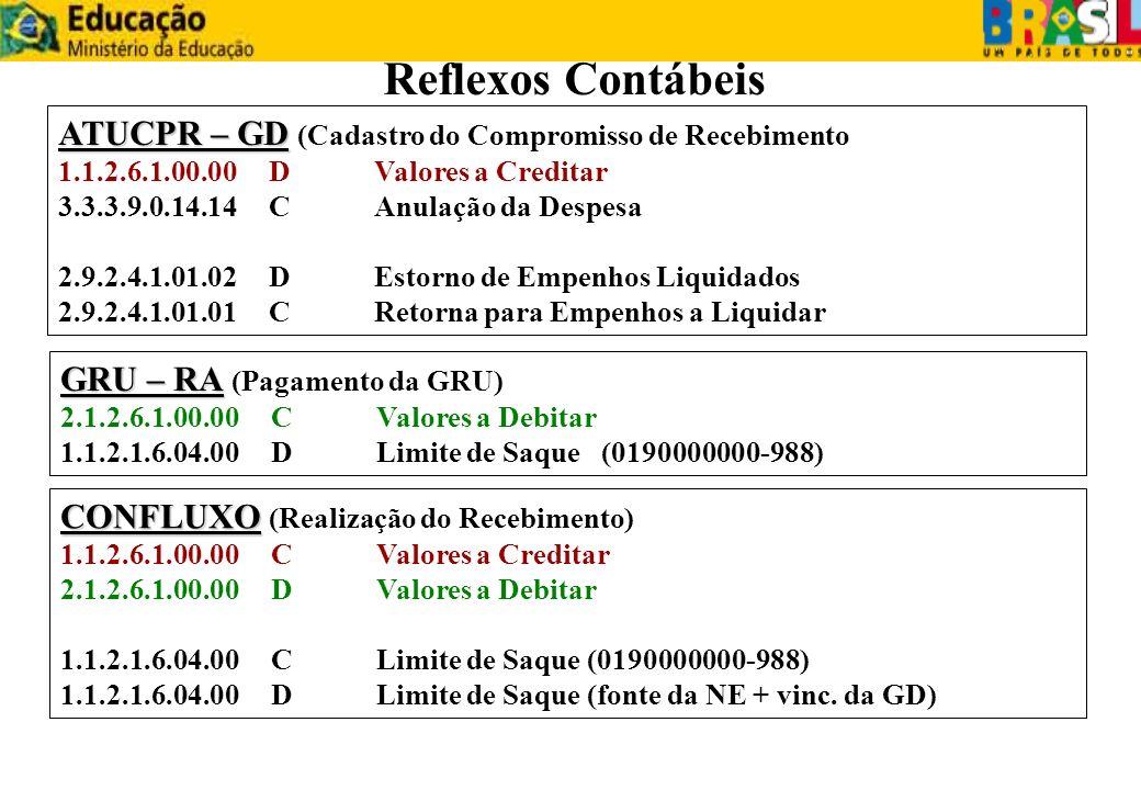 Reflexos ContábeisATUCPR – GD (Cadastro do Compromisso de Recebimento) 1.1.2.6.1.00.00 D Valores a Creditar.