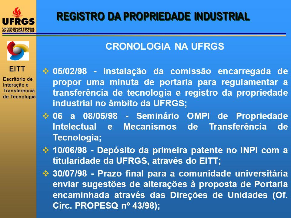 REGISTRO DA PROPRIEDADE INDUSTRIAL