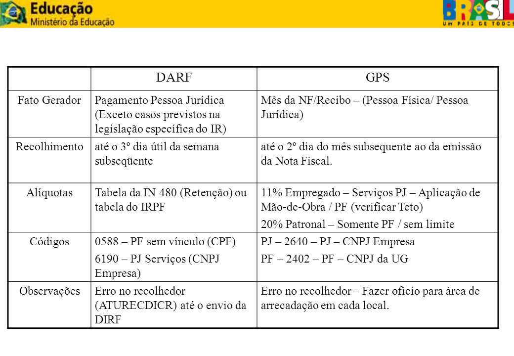 DARFGPS. Fato Gerador. Pagamento Pessoa Jurídica (Exceto casos previstos na legislação específica do IR)