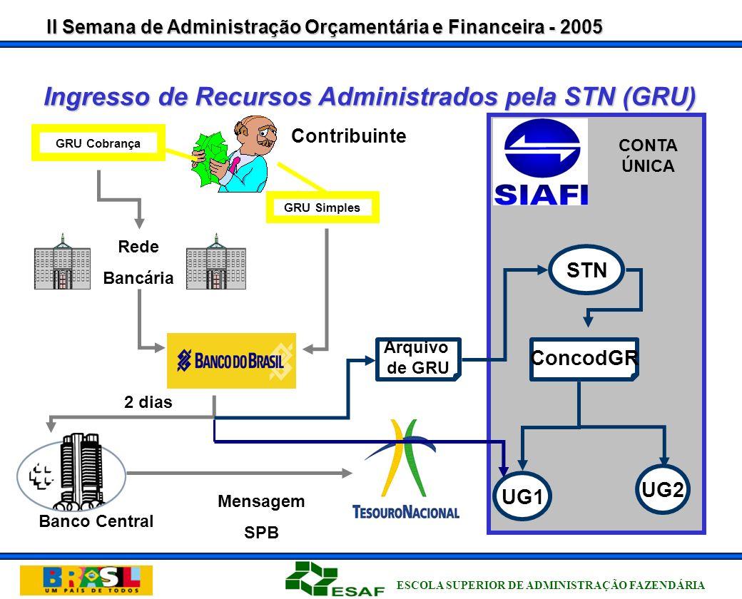 Ingresso de Recursos Administrados pela STN (GRU)