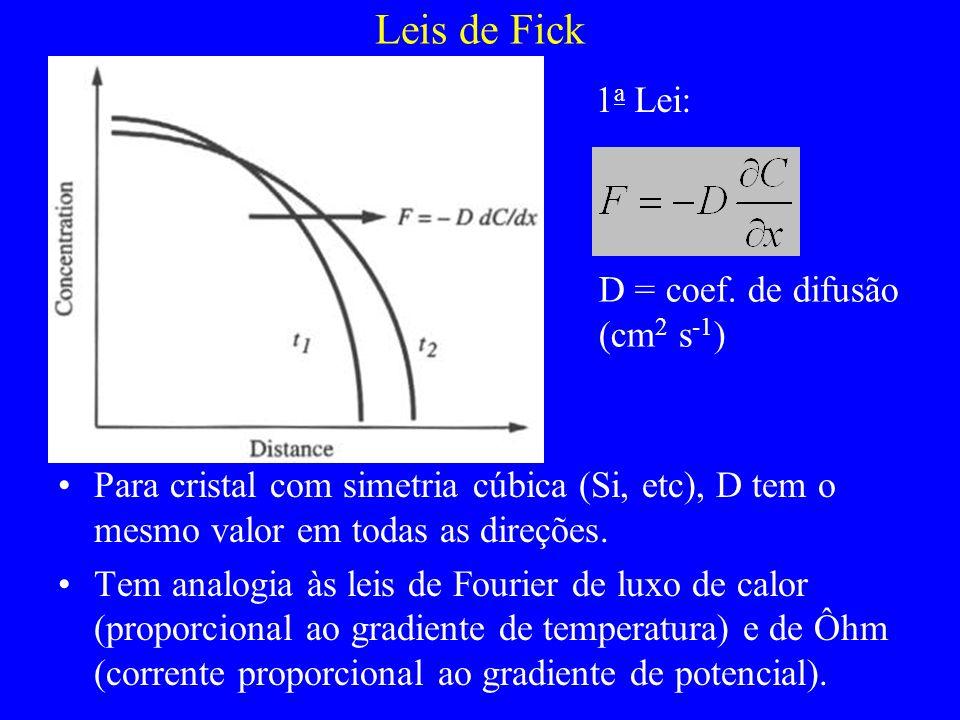 Leis de Fick 1a Lei: D = coef. de difusão (cm2 s-1)