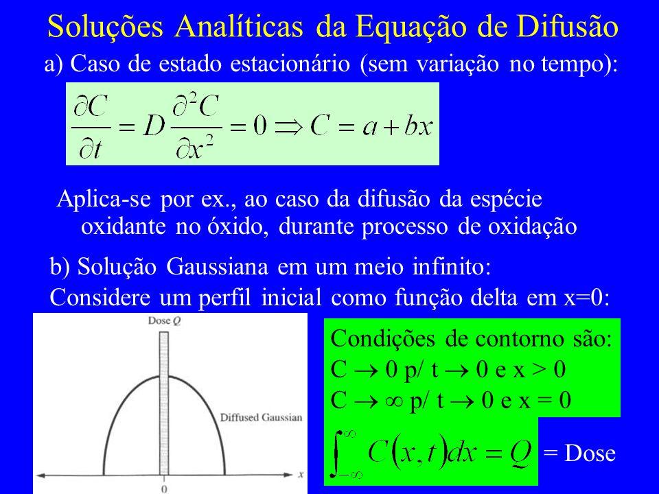Soluções Analíticas da Equação de Difusão