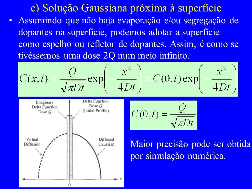 c) Solução Gaussiana próxima à superfície