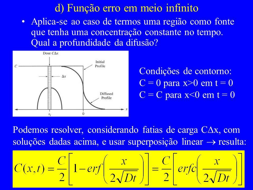 d) Função erro em meio infinito