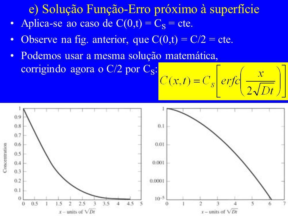 e) Solução Função-Erro próximo à superfície