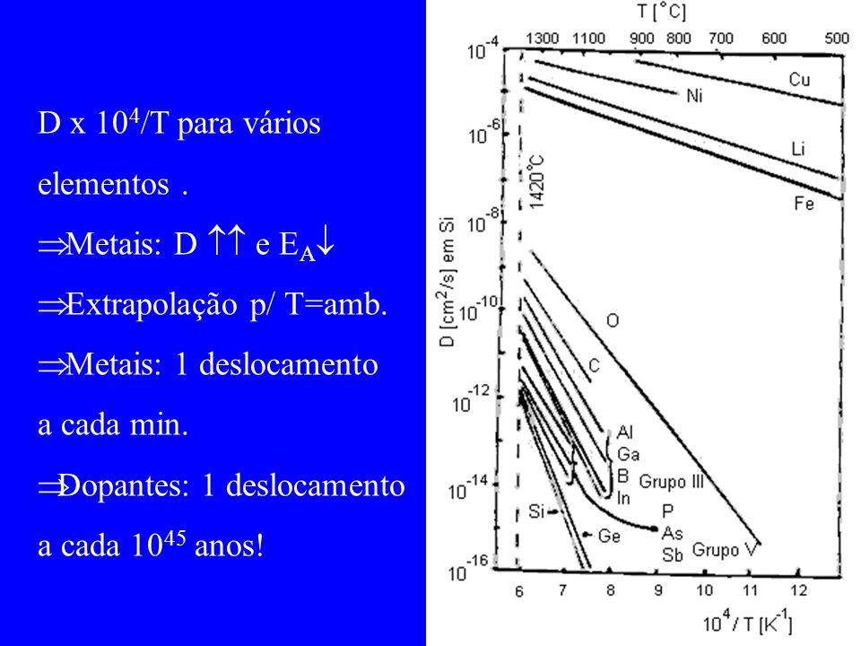 D x 104/T para vários elementos . Metais: D  e EA Extrapolação p/ T=amb. Metais: 1 deslocamento.