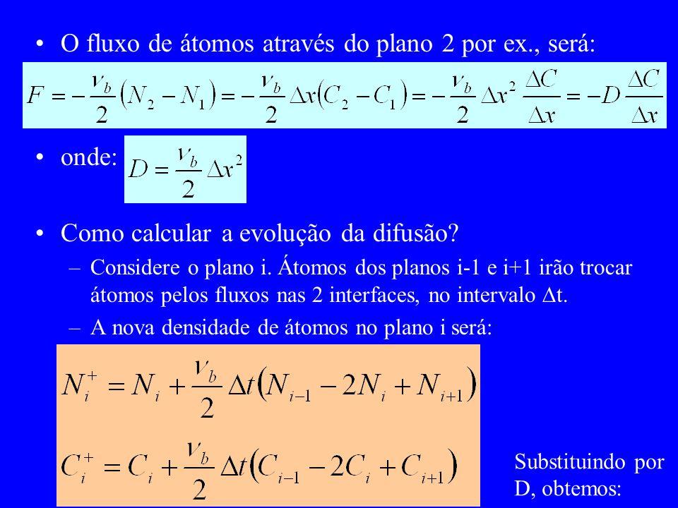 O fluxo de átomos através do plano 2 por ex., será: