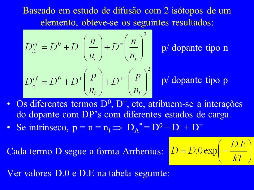 Baseado em estudo de difusão com 2 isótopos de um elemento, obteve-se os seguintes resultados: