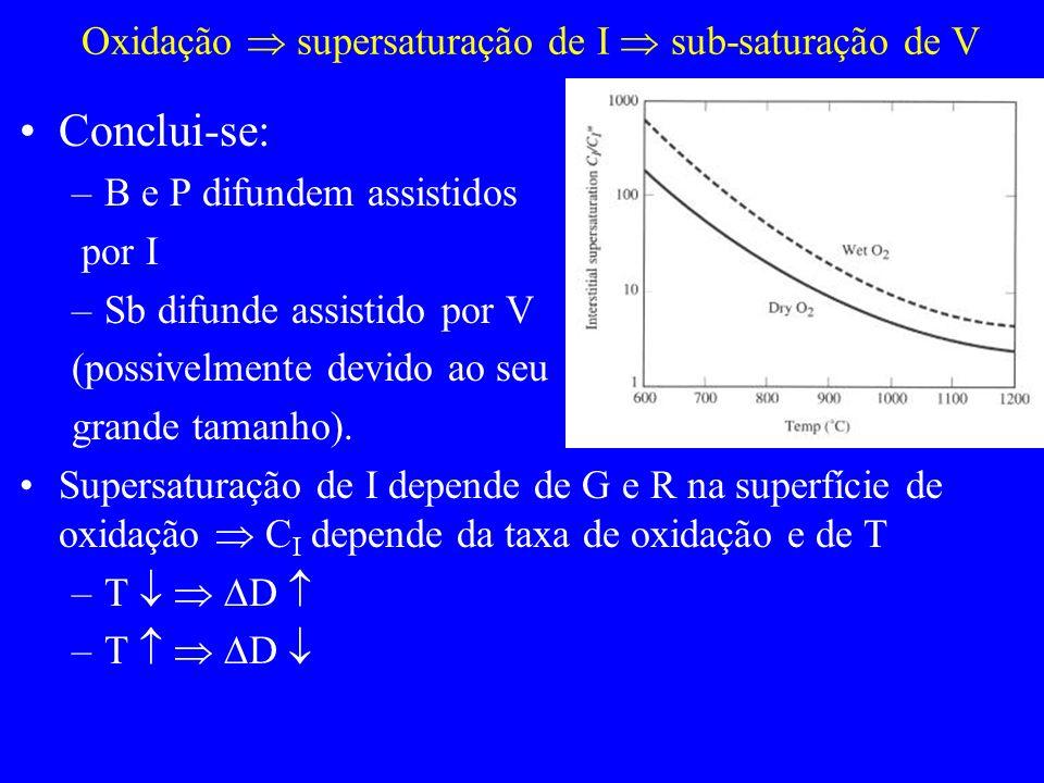 Oxidação  supersaturação de I  sub-saturação de V