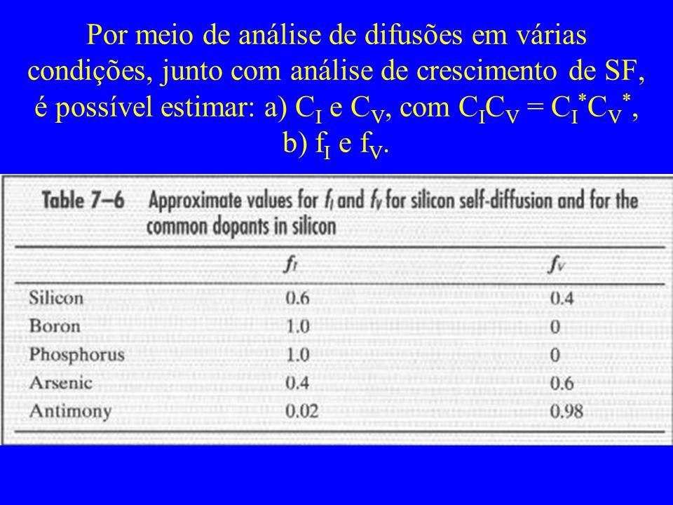Por meio de análise de difusões em várias condições, junto com análise de crescimento de SF, é possível estimar: a) CI e CV, com CICV = CI*CV*, b) fI e fV.
