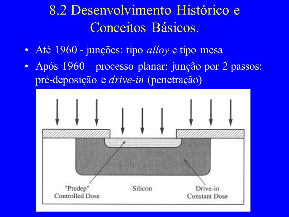 8.2 Desenvolvimento Histórico e Conceitos Básicos.