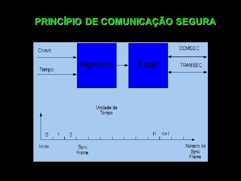 PRINCÍPIO DE COMUNICAÇÃO SEGURA
