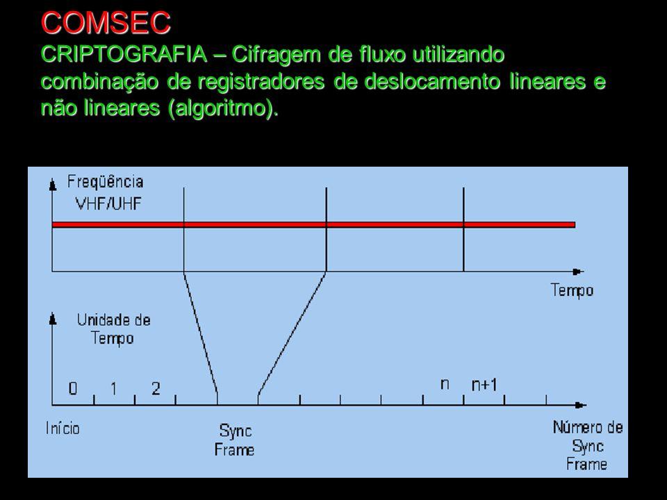 COMSEC CRIPTOGRAFIA – Cifragem de fluxo utilizando combinação de registradores de deslocamento lineares e não lineares (algoritmo).