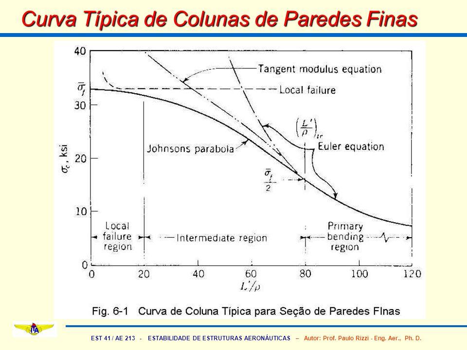 Curva Típica de Colunas de Paredes Finas