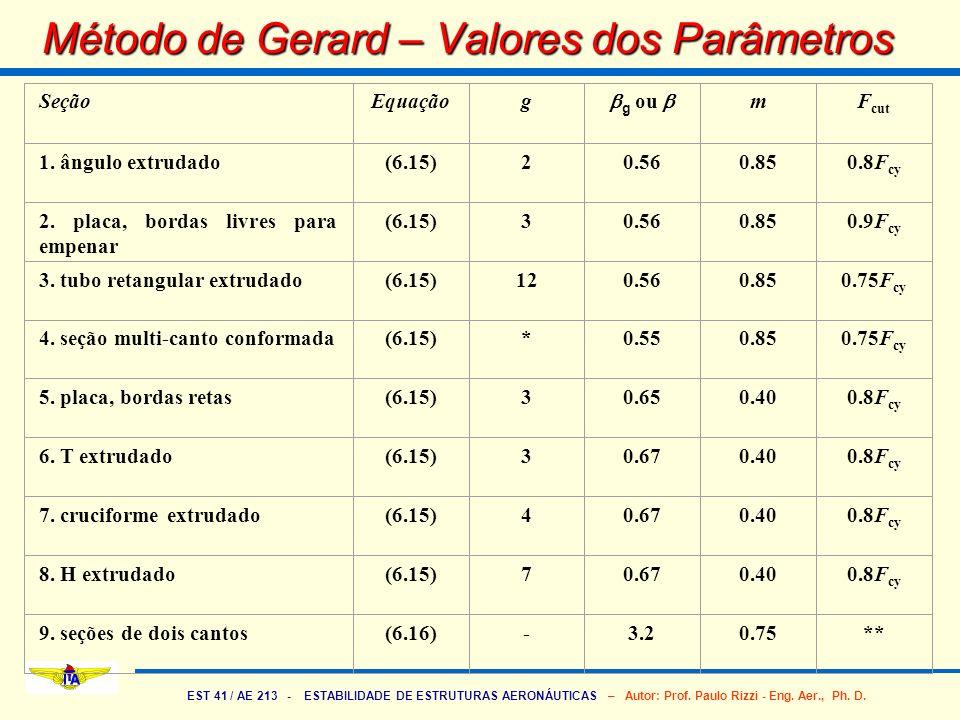 Método de Gerard – Valores dos Parâmetros