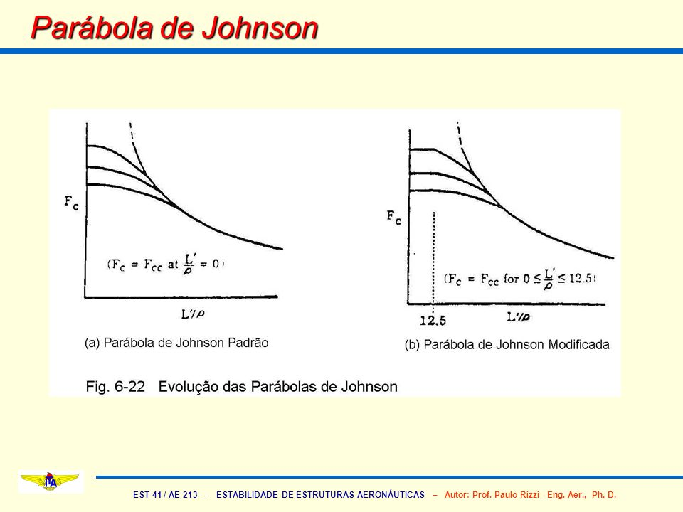 Parábola de Johnson