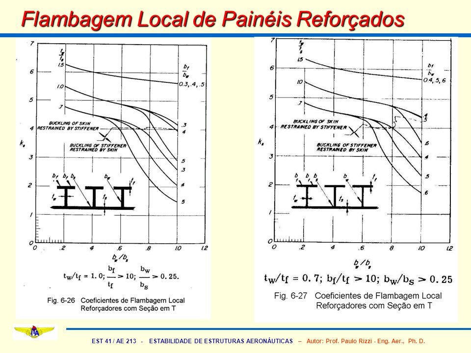 Flambagem Local de Painéis Reforçados