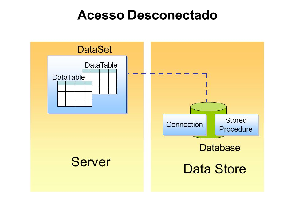 Acesso Desconectado Server Data Store DataSet Database DataTable