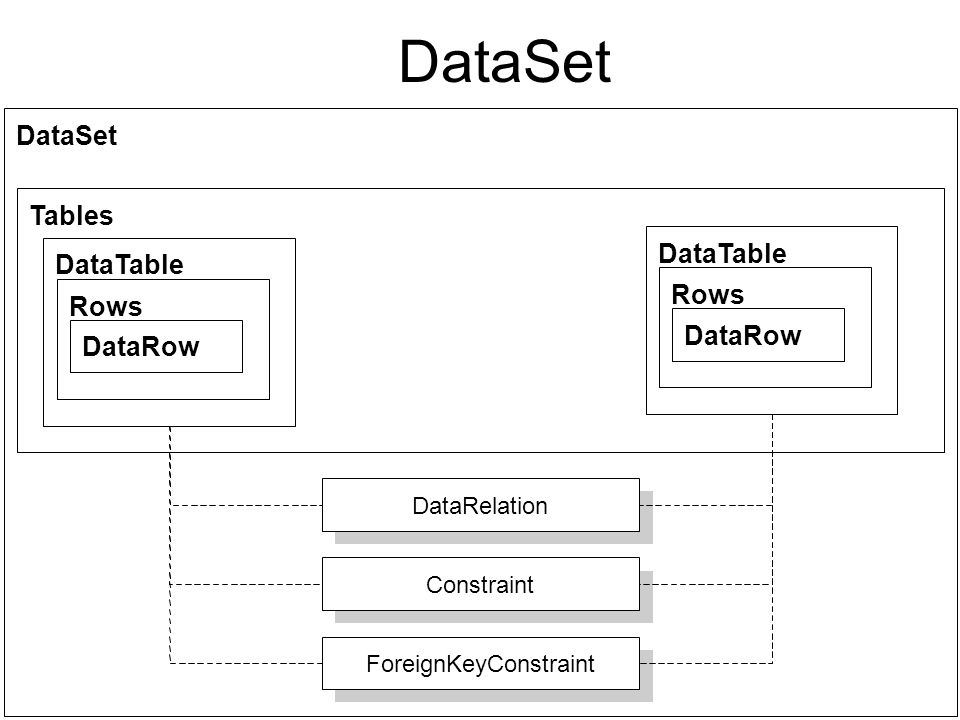 DataSet DataSet Tables DataTable Rows DataRow DataRelation Constraint