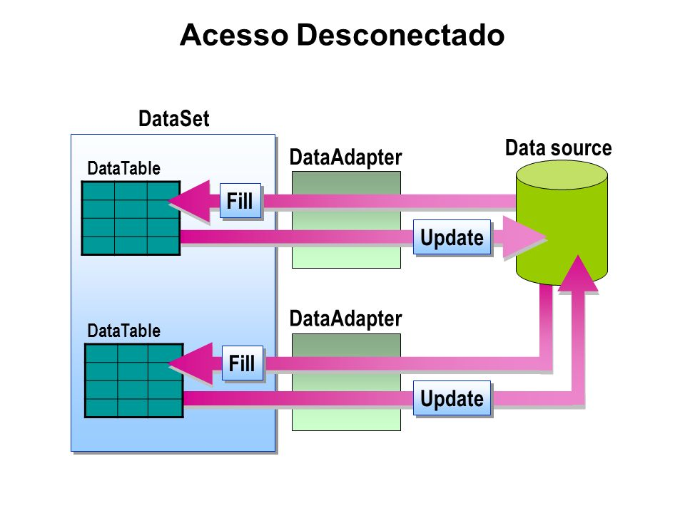 Acesso Desconectado DataSet Data source DataAdapter Fill Update