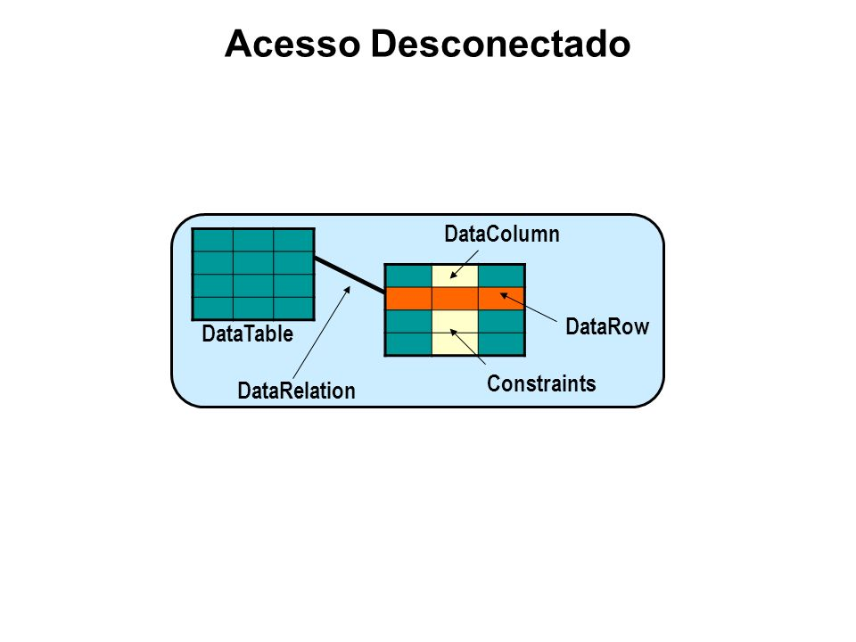 Acesso Desconectado DataColumn DataRow DataTable Constraints