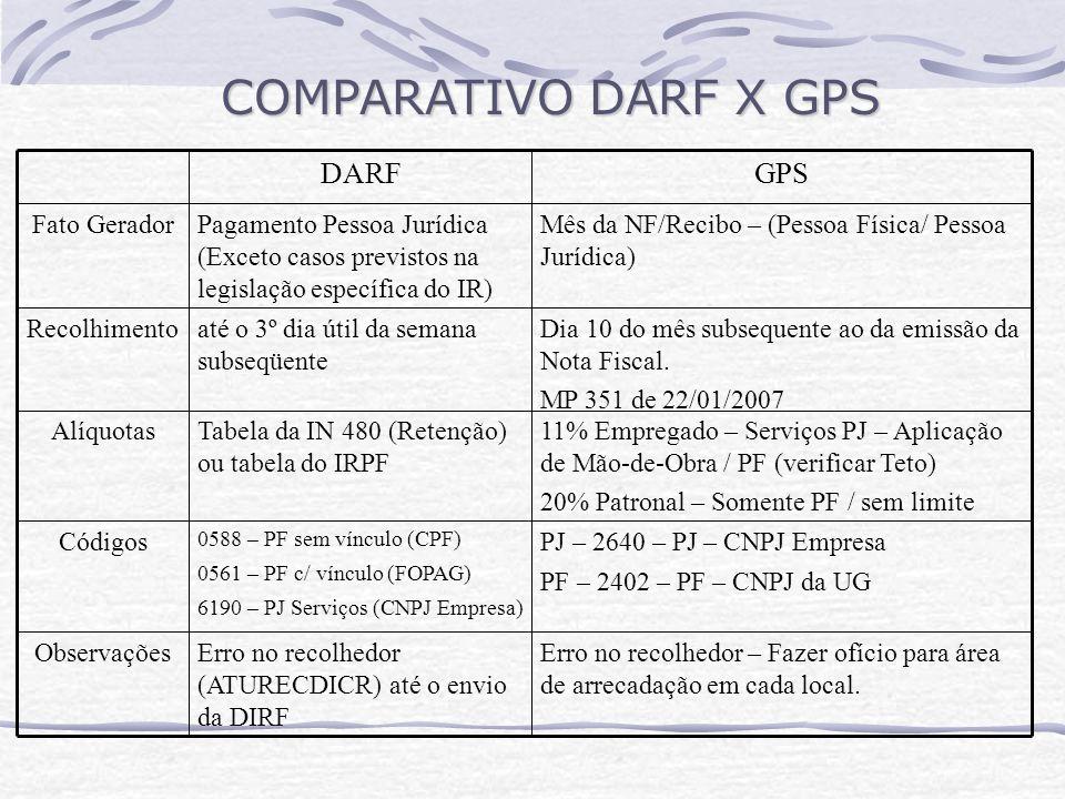 COMPARATIVO DARF X GPS GPS DARF PJ – 2640 – PJ – CNPJ Empresa