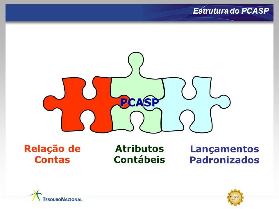 PCASP Relação de Contas Atributos Contábeis Lançamentos Padronizados