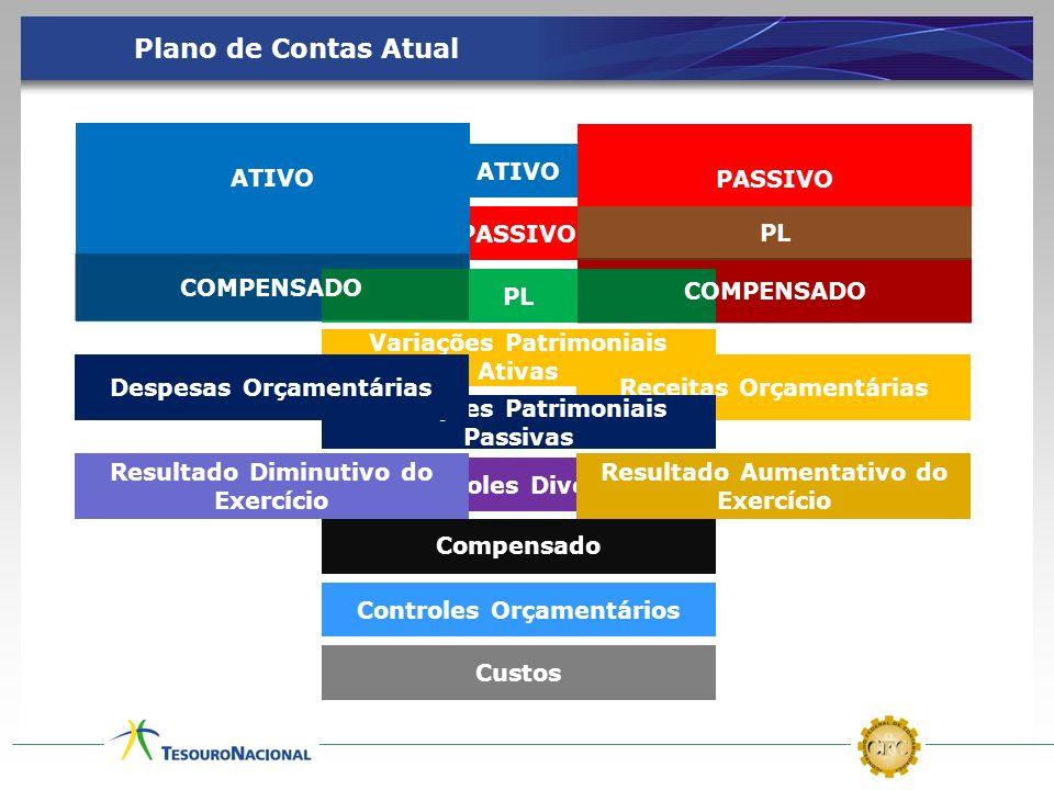 Plano de Contas Atual ATIVO PASSIVO ATIVO PASSIVO PL COMPENSADO