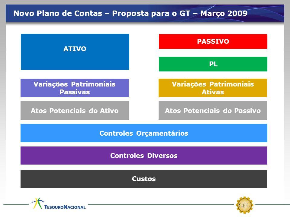 Novo Plano de Contas – Proposta para o GT – Março 2009