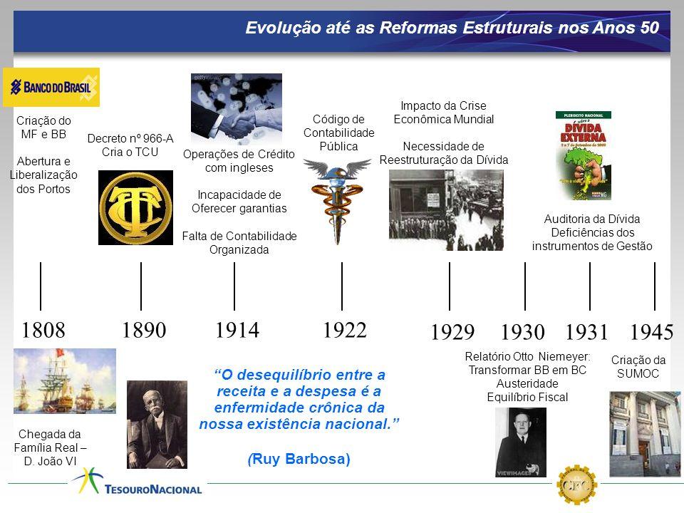 Evolução até as Reformas Estruturais nos Anos 50