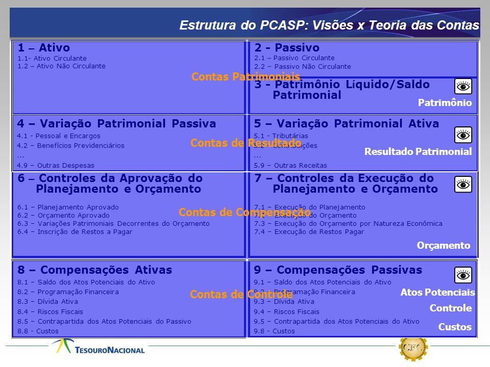 Estrutura do PCASP: Visões x Teoria das Contas