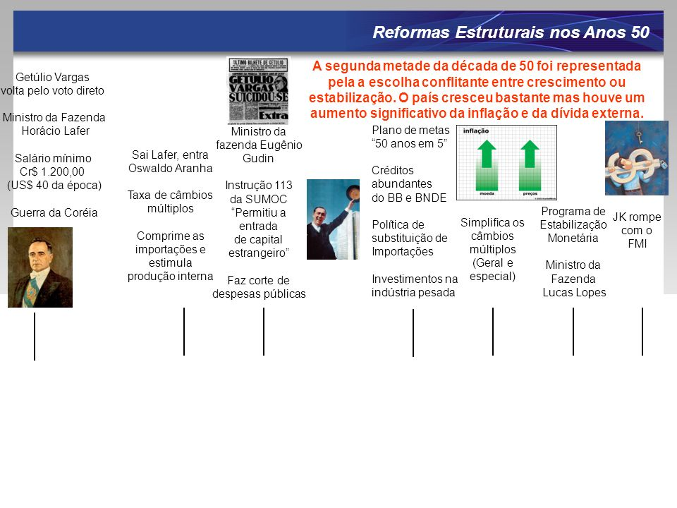 Reformas Estruturais nos Anos 50