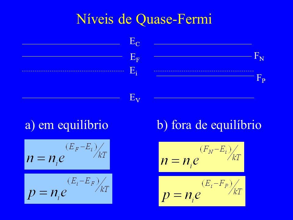 Níveis de Quase-Fermi a) em equilíbrio b) fora de equilíbrio EC FN EF