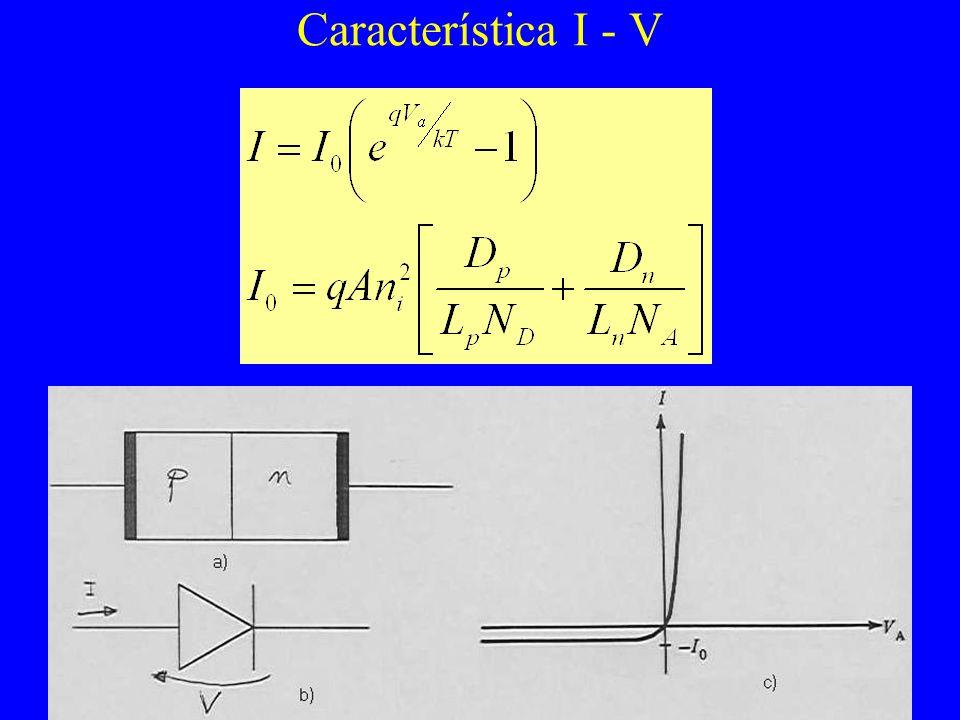 Característica I - V