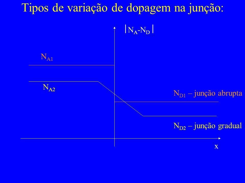 Tipos de variação de dopagem na junção: