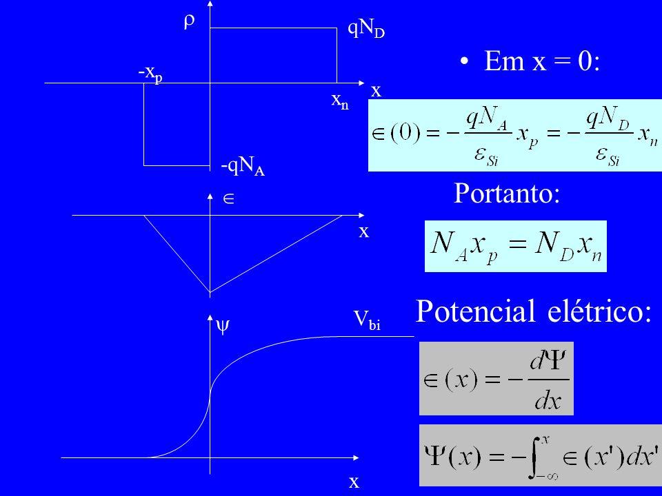 Potencial elétrico: Em x = 0: Portanto:  qND -xp x xn -qNA  x Vbi 