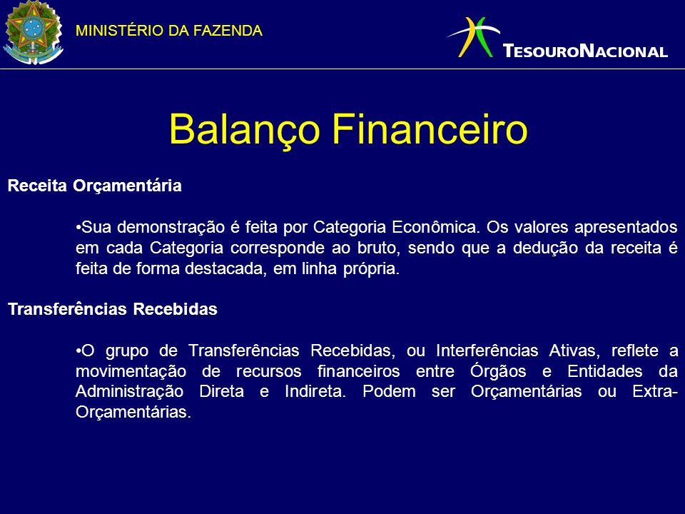 Balanço Financeiro Receita Orçamentária