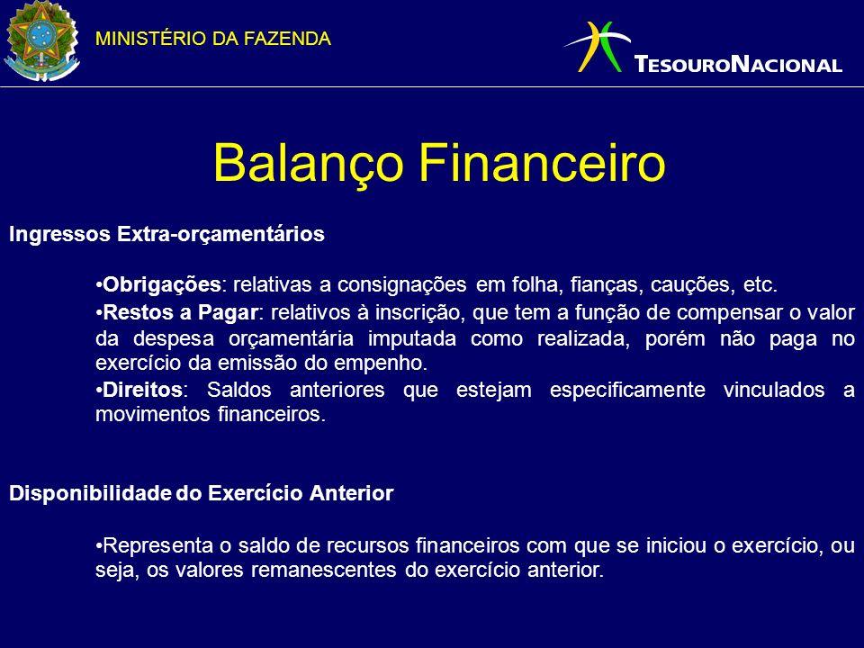 Balanço Financeiro Ingressos Extra-orçamentários