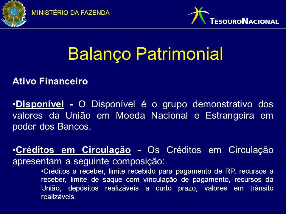 Balanço Patrimonial Ativo Financeiro