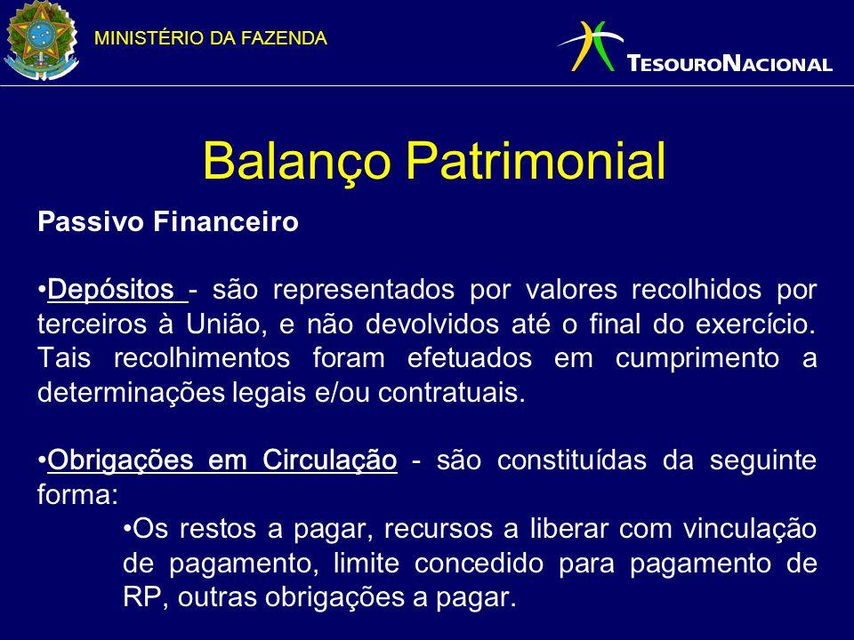 Balanço Patrimonial Passivo Financeiro