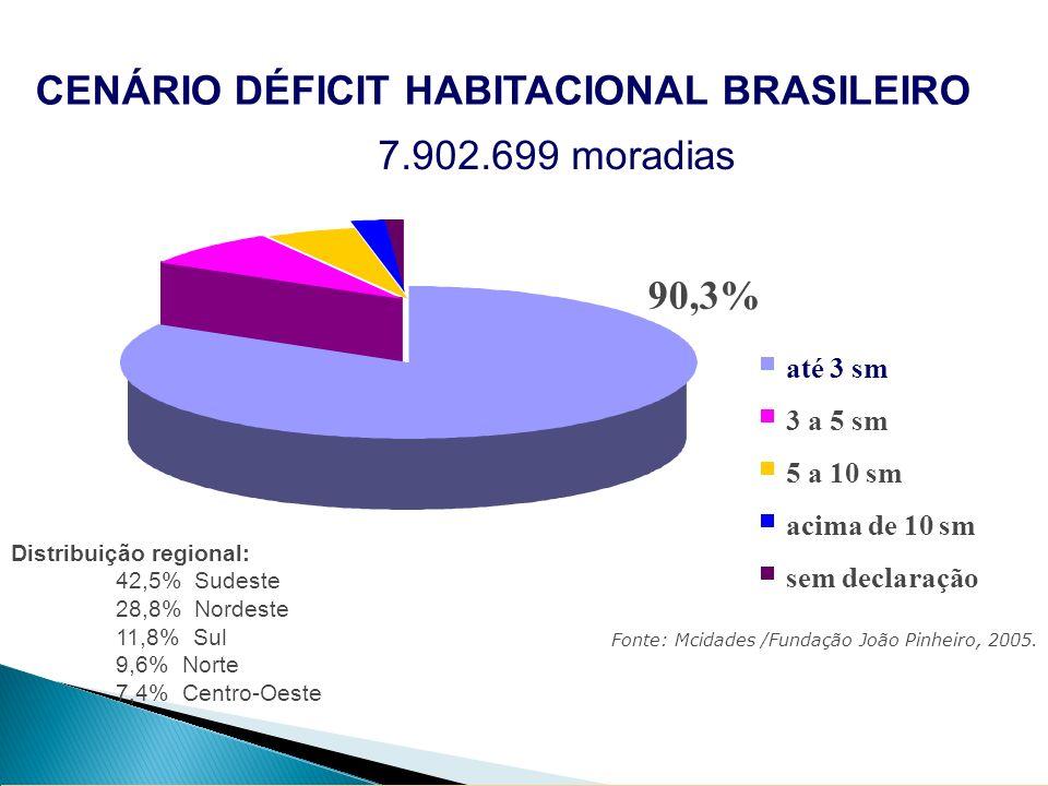 CENÁRIO DÉFICIT HABITACIONAL BRASILEIRO