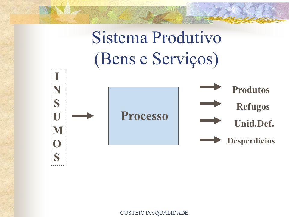 Sistema Produtivo (Bens e Serviços)