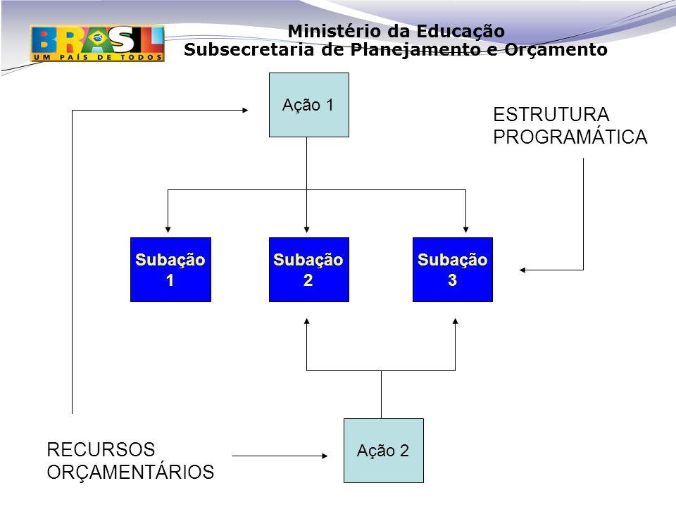 ESTRUTURA PROGRAMÁTICA RECURSOS ORÇAMENTÁRIOS Ação 1 Subação 1 Subação