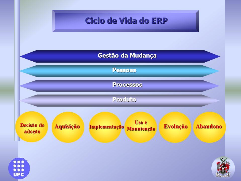 Ciclo de Vida do ERP Gestão da Mudança Pessoas Processos Produto