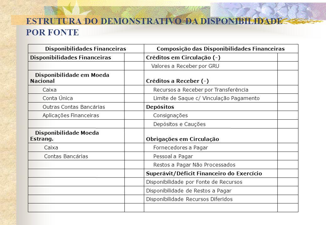 Composição das Disponibilidades Financeiras