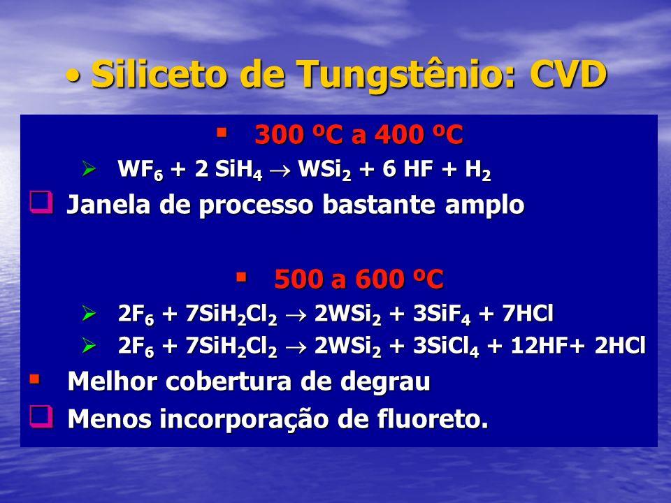 Siliceto de Tungstênio: CVD