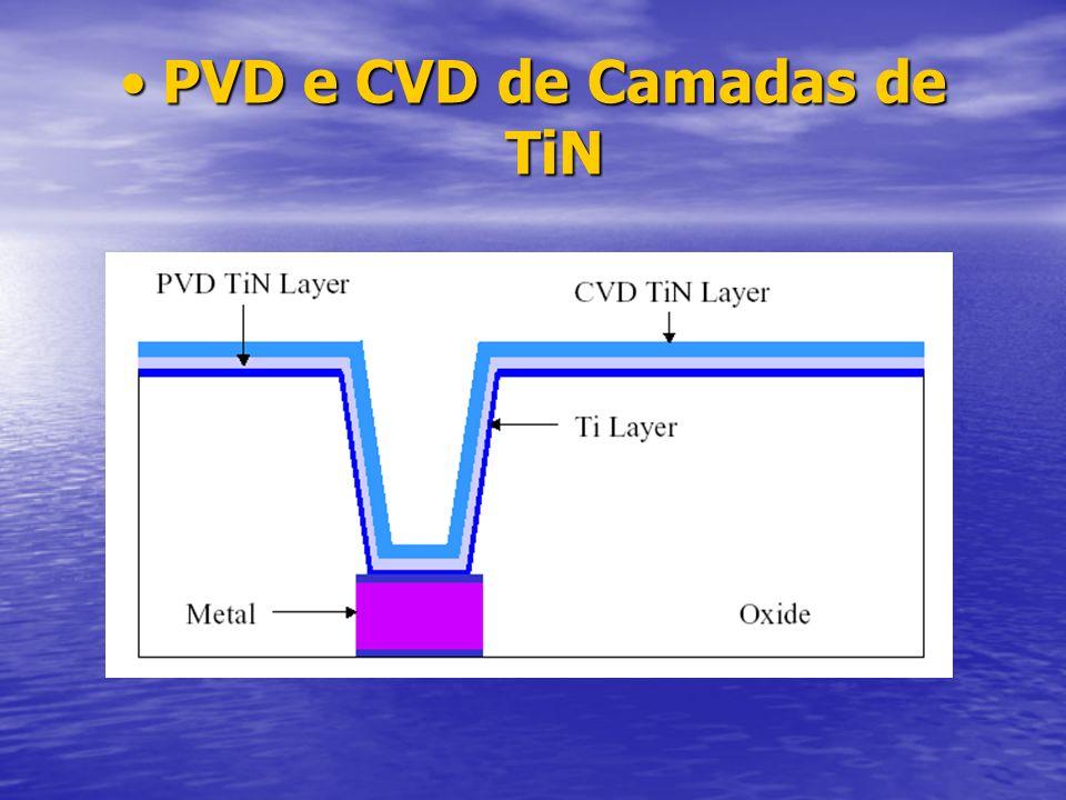 PVD e CVD de Camadas de TiN