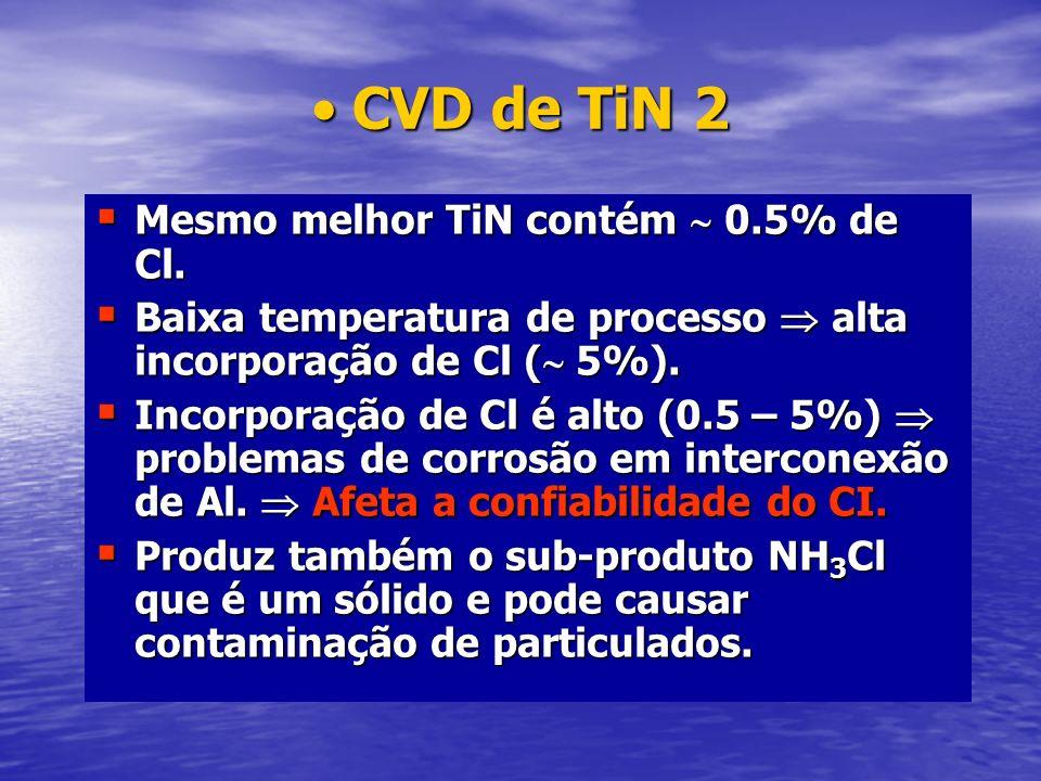 CVD de TiN 2 Mesmo melhor TiN contém  0.5% de Cl.