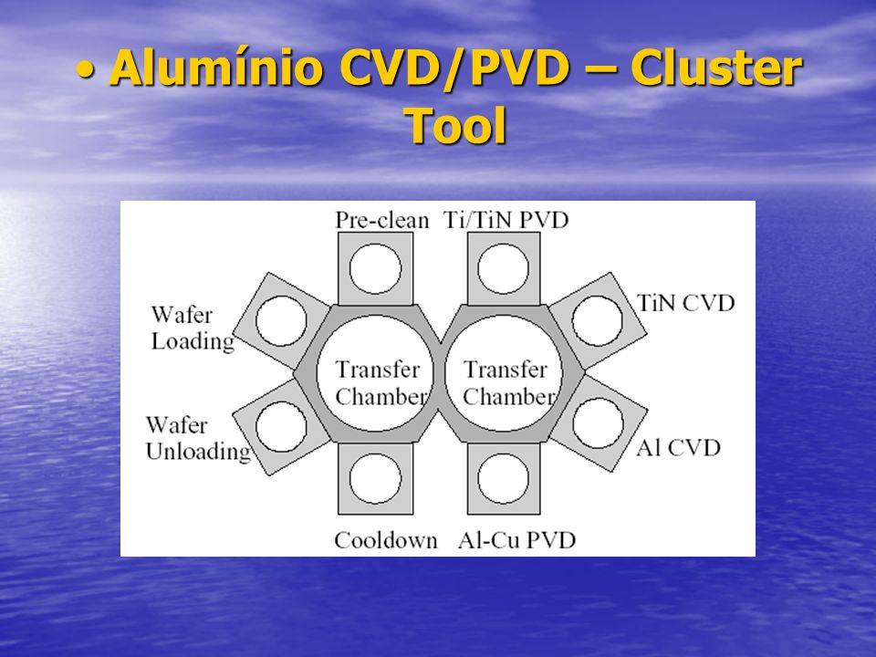 Alumínio CVD/PVD – Cluster Tool