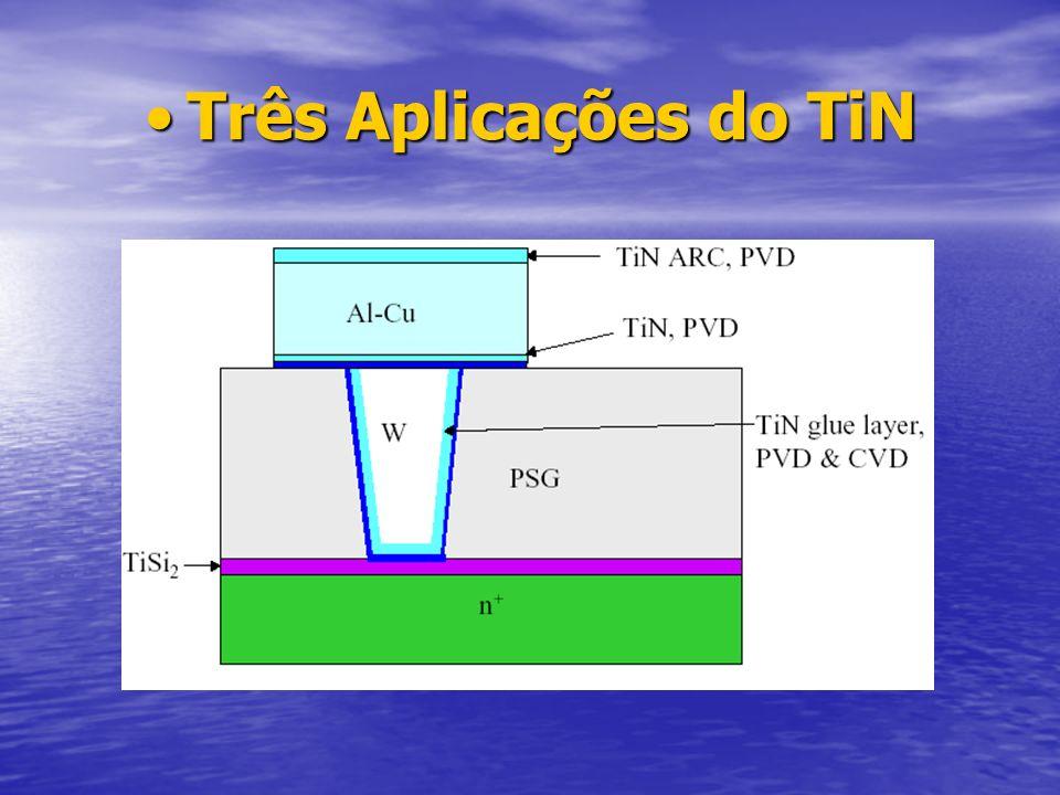 Três Aplicações do TiN